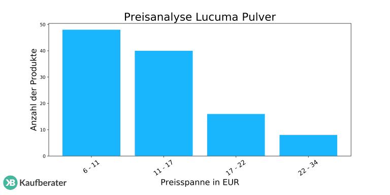 Lucuma Pulver